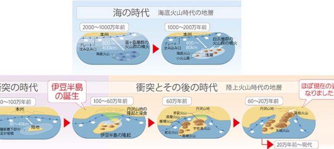 【サーフィン研究所】伊豆の歴史_アポテオーシス・アンディ_(888文字)